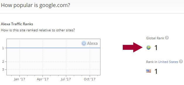 google alexa rank