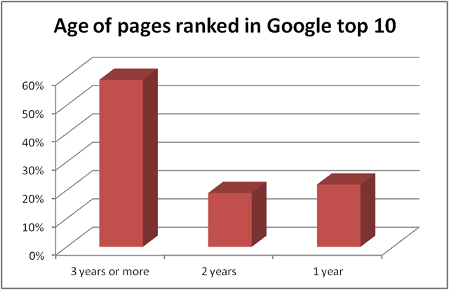 age of pages ranked in google